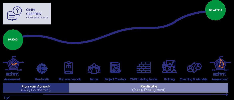 Leantransformatie: van plan van aanpak tot realisatie