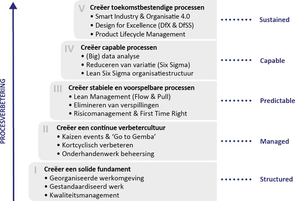Vijf volwassenheidsniveaus van het CIMM-model