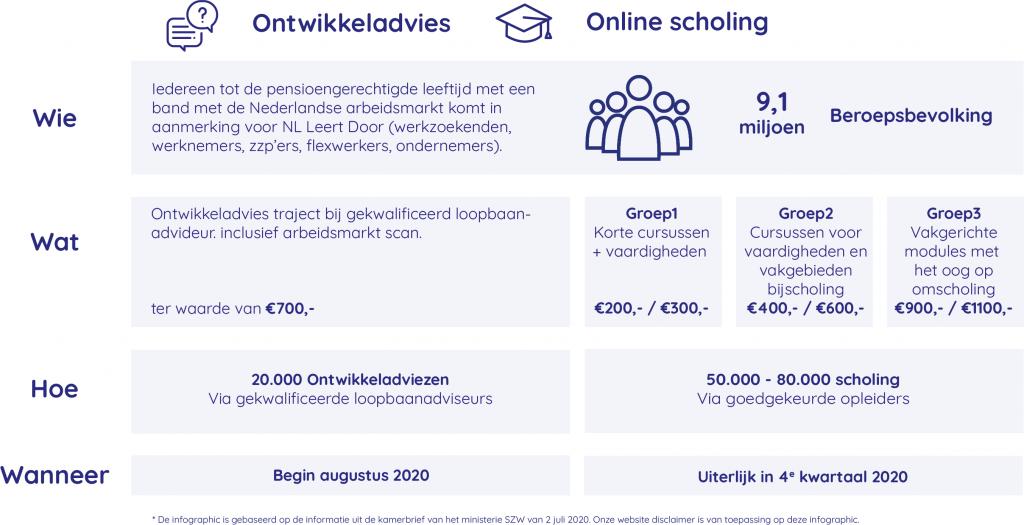 'NL leert door' ontwikkel- en scholingsadvies