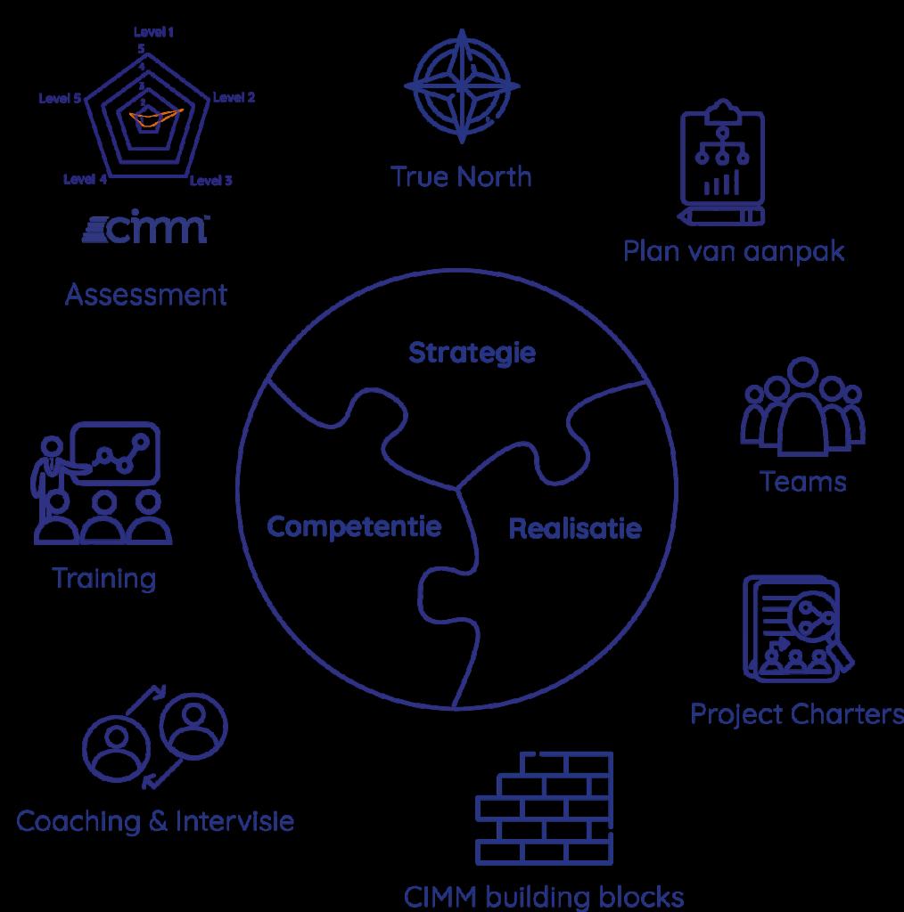 Transitie Roadmap