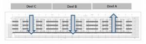 Figuur 5: afbouwvolgorde blok 48 woningen start bij deel A omhoog, daarna deel B omlaag en daarna deel C omlaag.