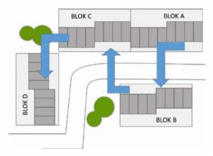 Figuur 3: voorbeeld bouwvolgorde project.
