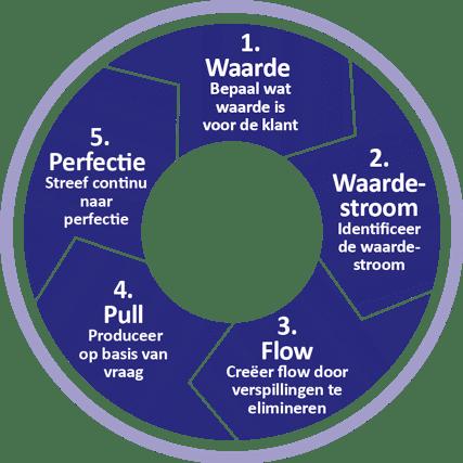 lean six sigma proces