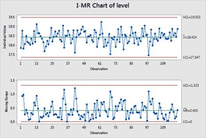 minitab chart
